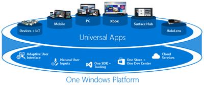 OneWindowsPlatform