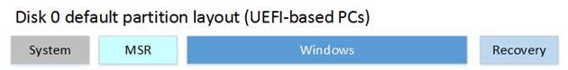 dep-win10-partitions-uefi