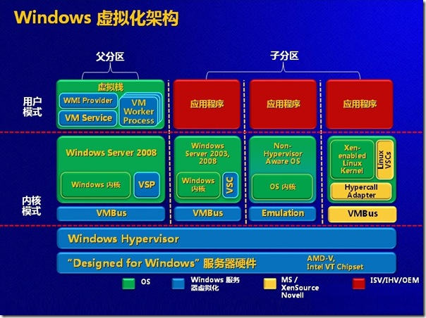 WindowsVirtualizationSchema