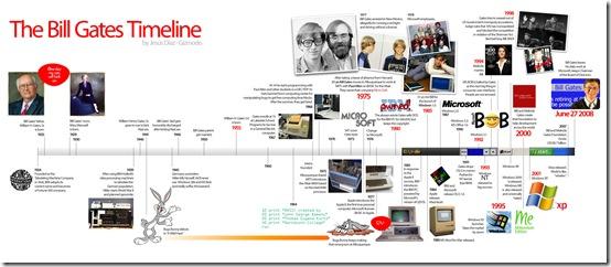 billgates_timeline