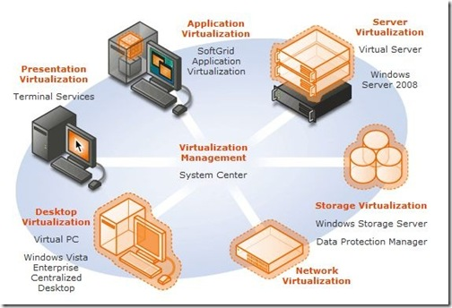 VirtualisationSolutions