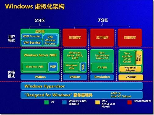 Windows虚拟化架构